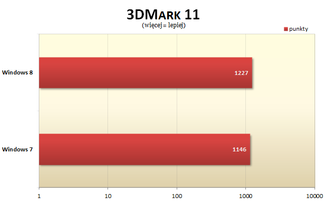 Windows 8 3dmark