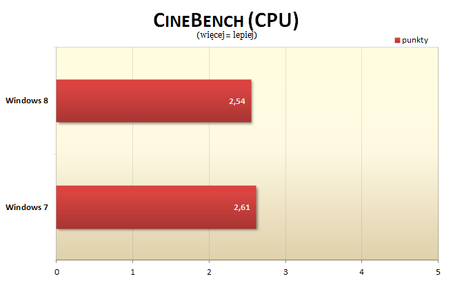 Windows 8 Cinebench CPU