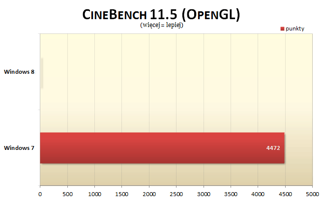 Windows 8 Cinebench OpenGL