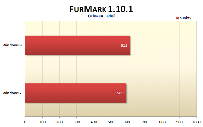 Windows 8 FurMark