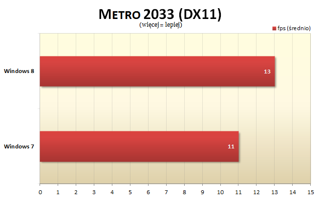 Windows 8 Metro 2033 benchmark