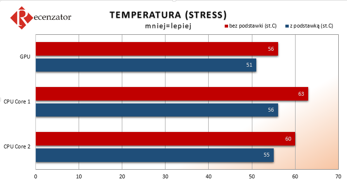 AAB Cooling NC60 Wykresy temperatur STRESS